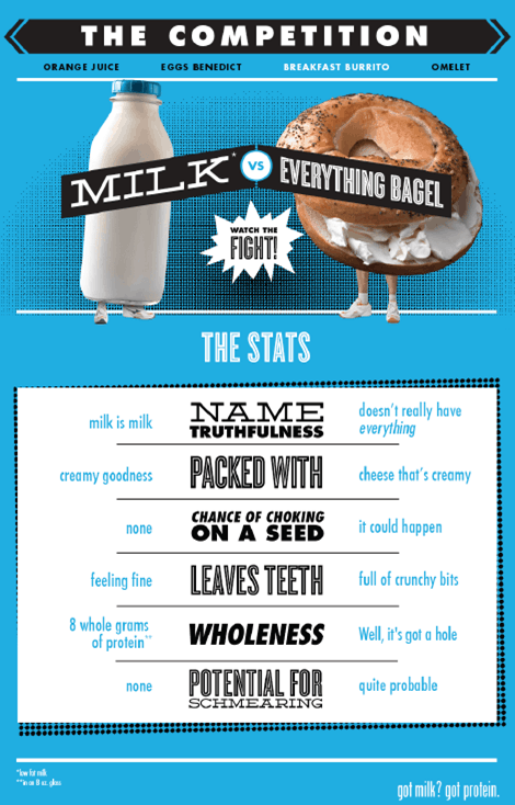 Bagel Facts